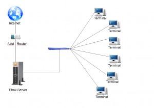 Implementado redes con Ebox y Linux