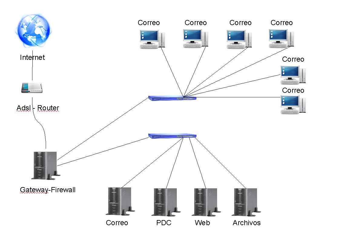 Implementando redes con Ebox y Linux