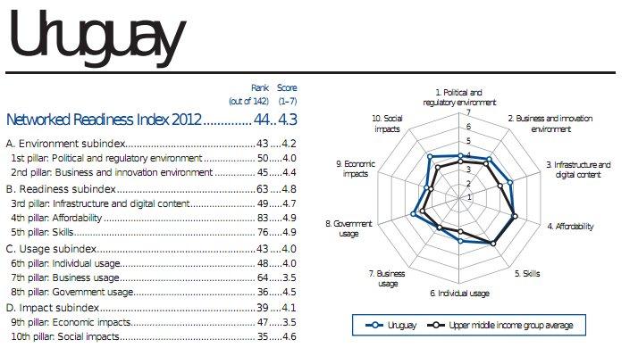 WEF valores NRI de Uruguay