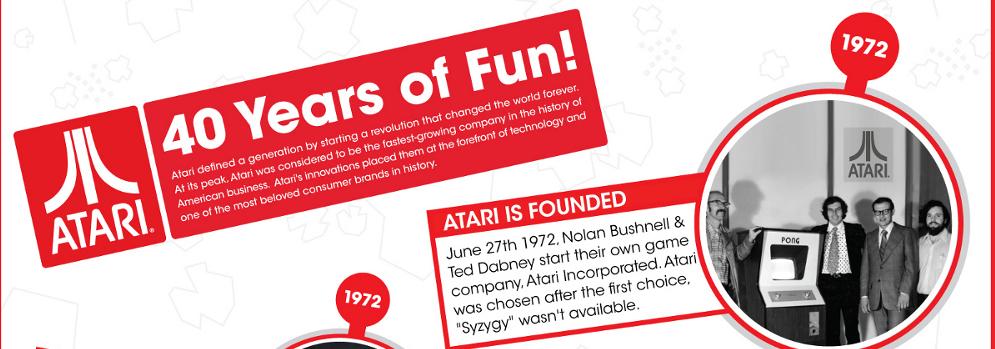 Infografía – La historia de ATARI