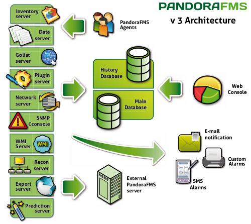 Arquitectura Pandora