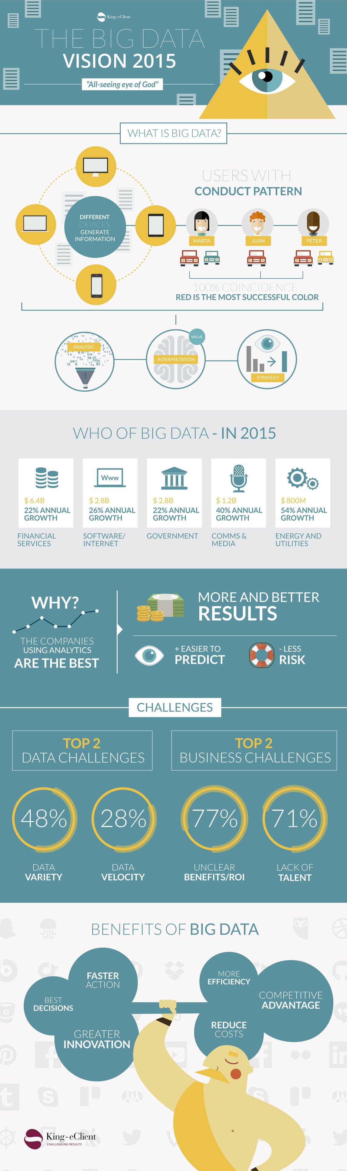 bigdata2015-infografia