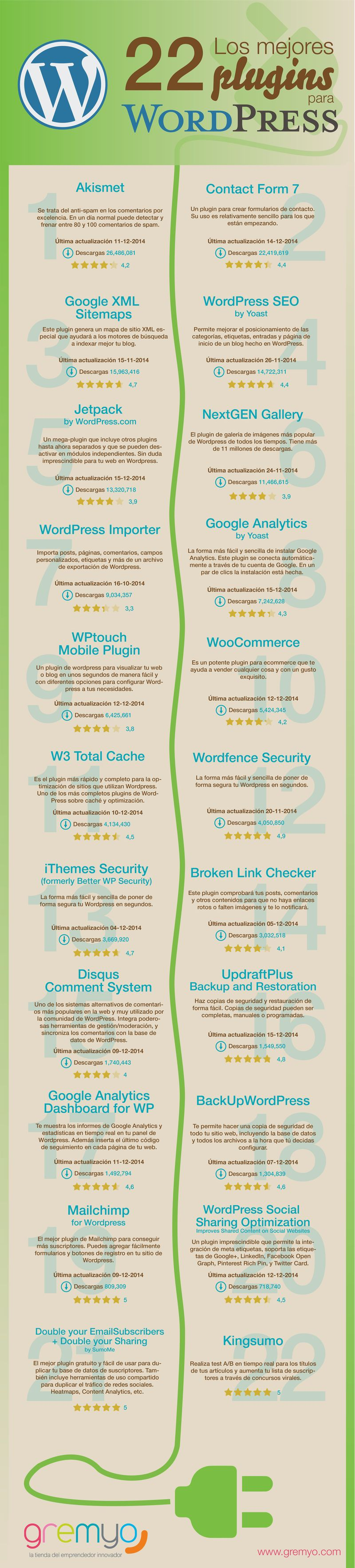 22-mejores-plugins-para-WordPress2