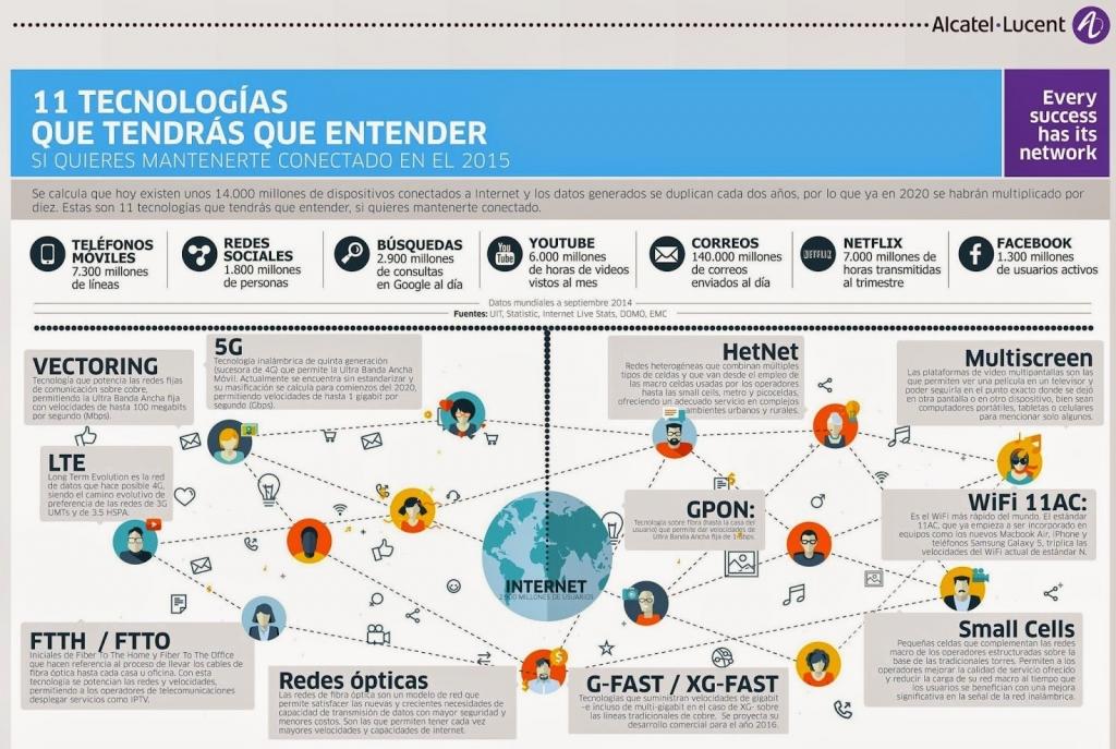 11-tecnologias-conectados-infografia