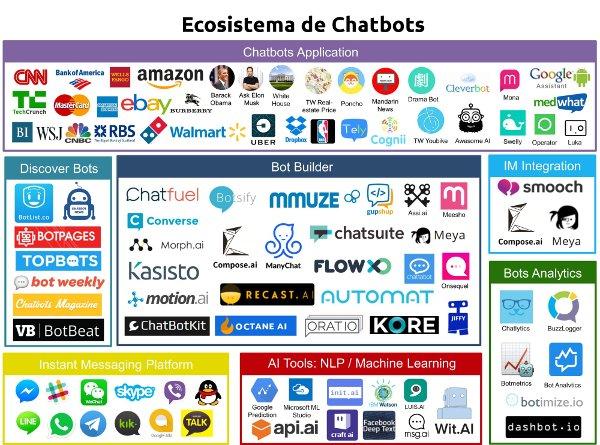 Ecosistema de Chatbots